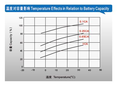 理士电池-FT系列狭长形 第2张