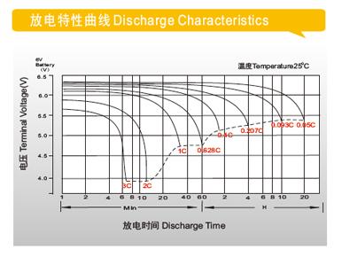理士电池-DJW系列小密电池 第4张