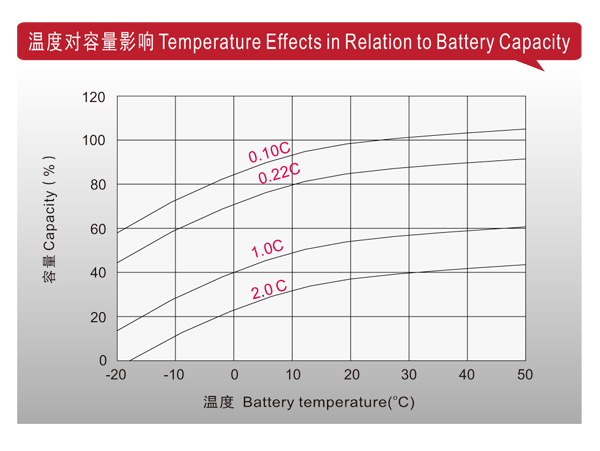 理士电池-LHR系列高功率型 第2张