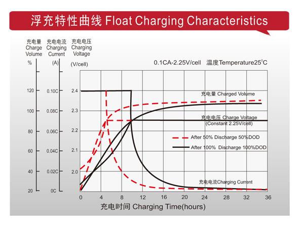 理士电池-LHR系列高功率型 第3张