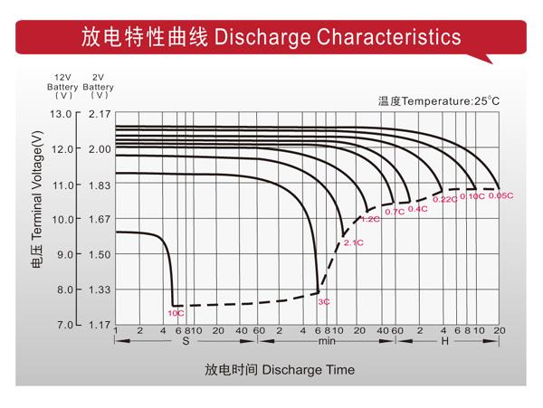 理士电池-LHR系列高功率型 第4张