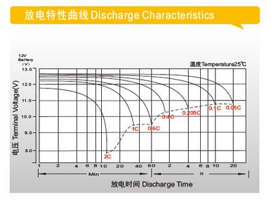 理士电池-DJM系列铅酸电池 第4张